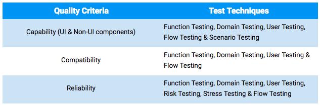 James Bach's Test Strategy Model